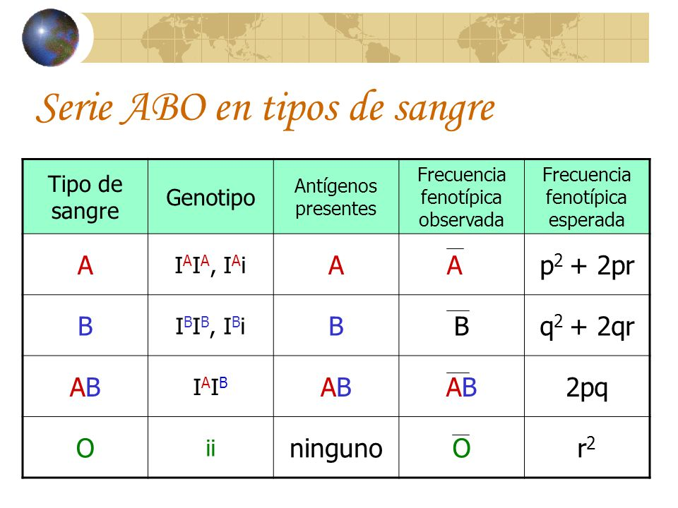 Serie ABO en tipos de sangre