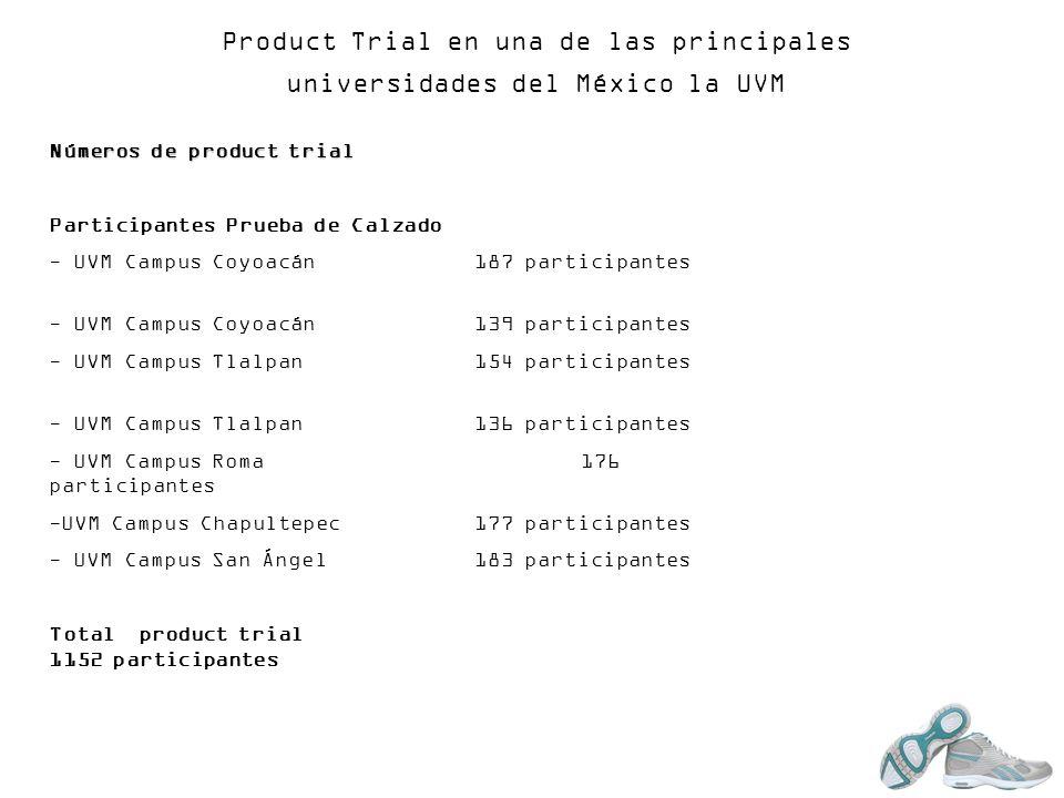 Product Trial en una de las principales universidades del México la UVM