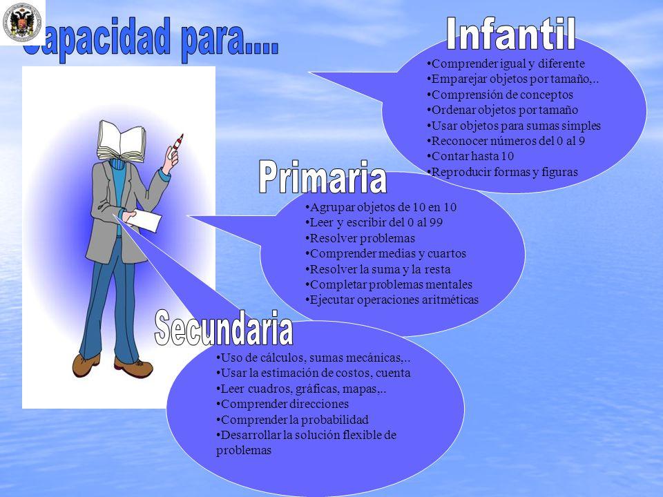 Capacidad para.... Infantil Primaria Secundaria