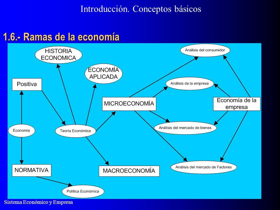 Introducción. Conceptos básicos