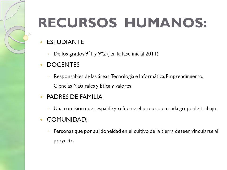 RECURSOS HUMANOS: ESTUDIANTE DOCENTES PADRES DE FAMILIA COMUNIDAD: