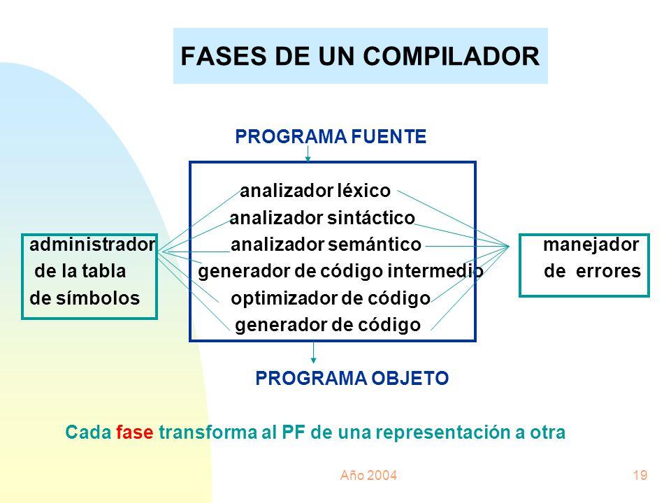 FASES DE UN COMPILADOR PROGRAMA FUENTE analizador léxico