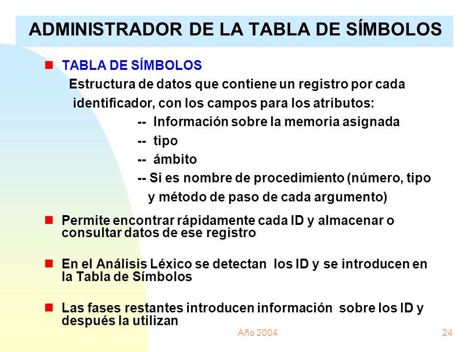 ADMINISTRADOR DE LA TABLA DE SÍMBOLOS