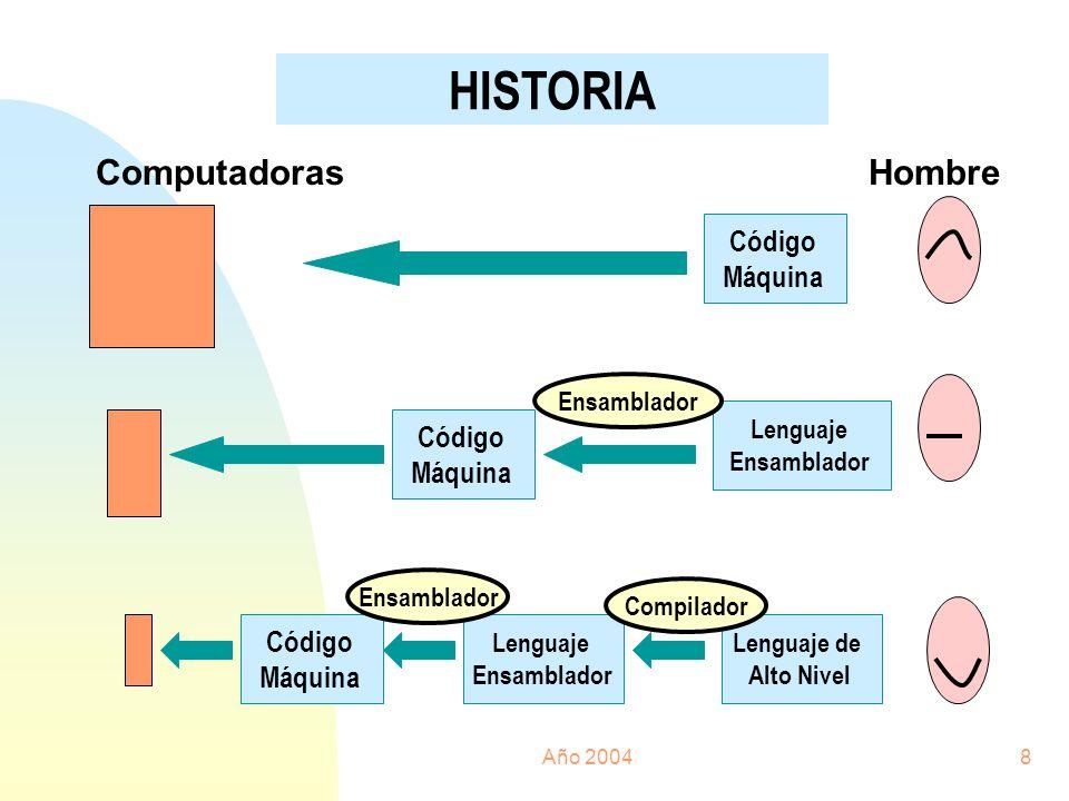 HISTORIA Computadoras Hombre Código Máquina Código Máquina Código