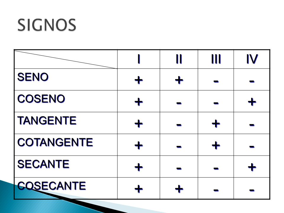 SIGNOS + - I II III IV SENO COSENO TANGENTE COTANGENTE SECANTE