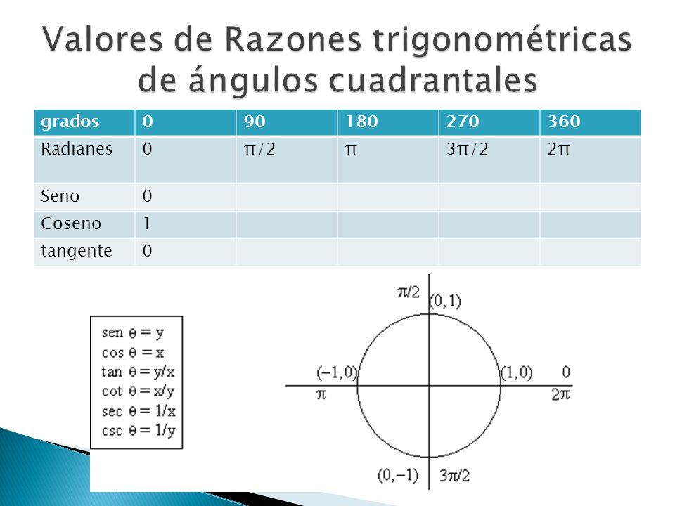 Valores de Razones trigonométricas de ángulos cuadrantales