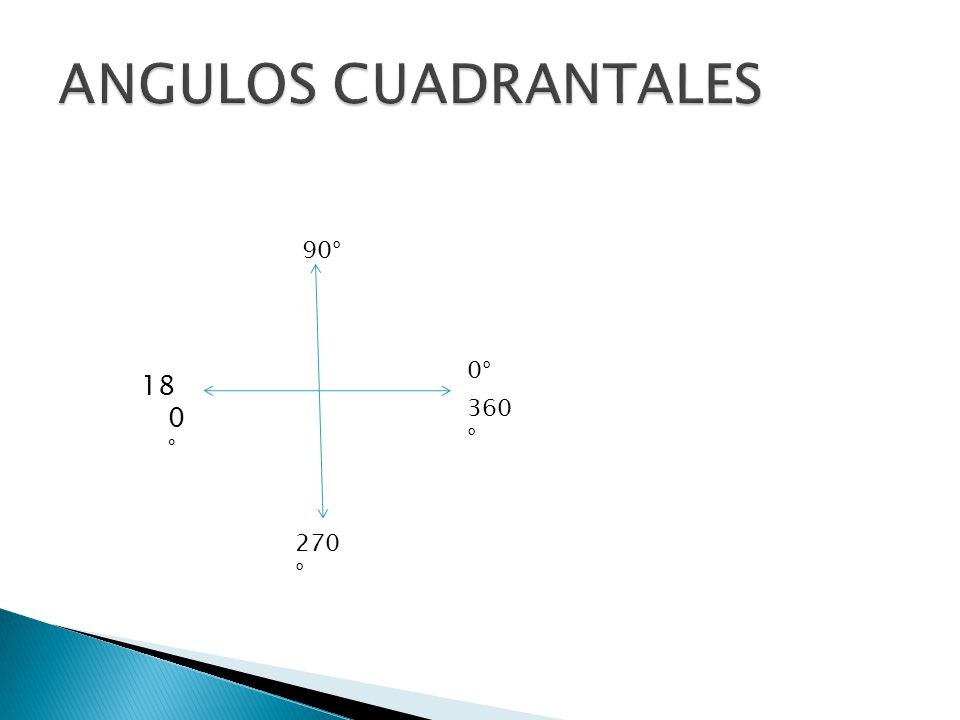 ANGULOS CUADRANTALES 90° 0° 18 0 ° 360° 270°