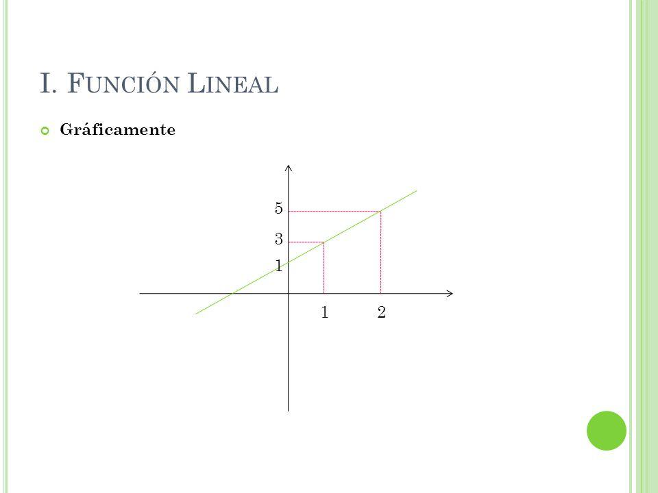 I. Función Lineal Gráficamente 5 3 1 1 2