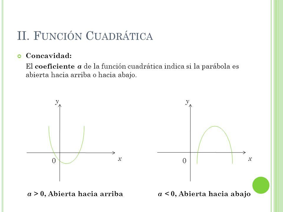 II. Función Cuadrática Concavidad: