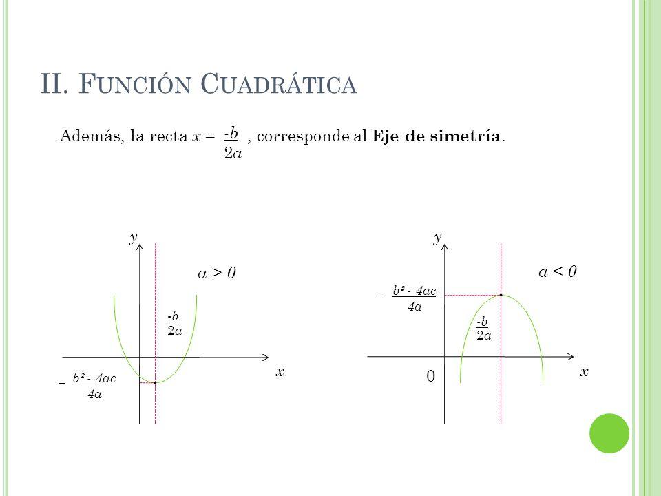 II. Función Cuadrática Además, la recta x = , corresponde al Eje de simetría. -b. 2a. _ b² - 4ac.