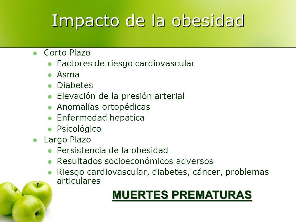 Impacto de la obesidad MUERTES PREMATURAS Corto Plazo
