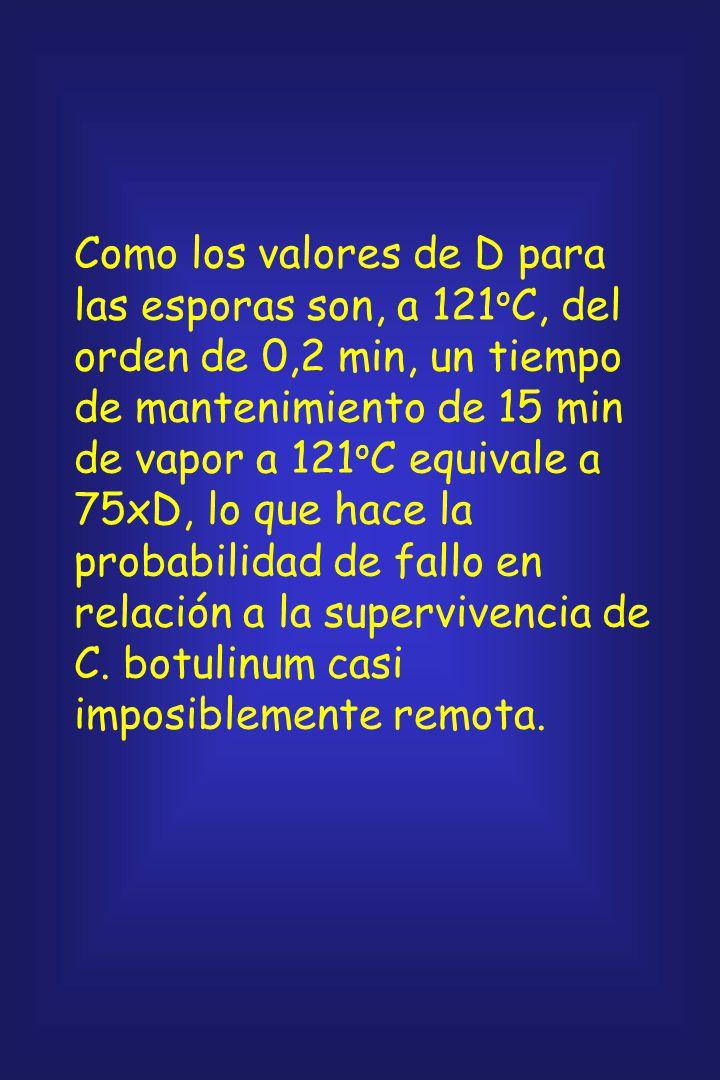 Como los valores de D para las esporas son, a 121oC, del orden de 0,2 min, un tiempo de mantenimiento de 15 min de vapor a 121oC equivale a 75xD, lo que hace la probabilidad de fallo en relación a la supervivencia de C.