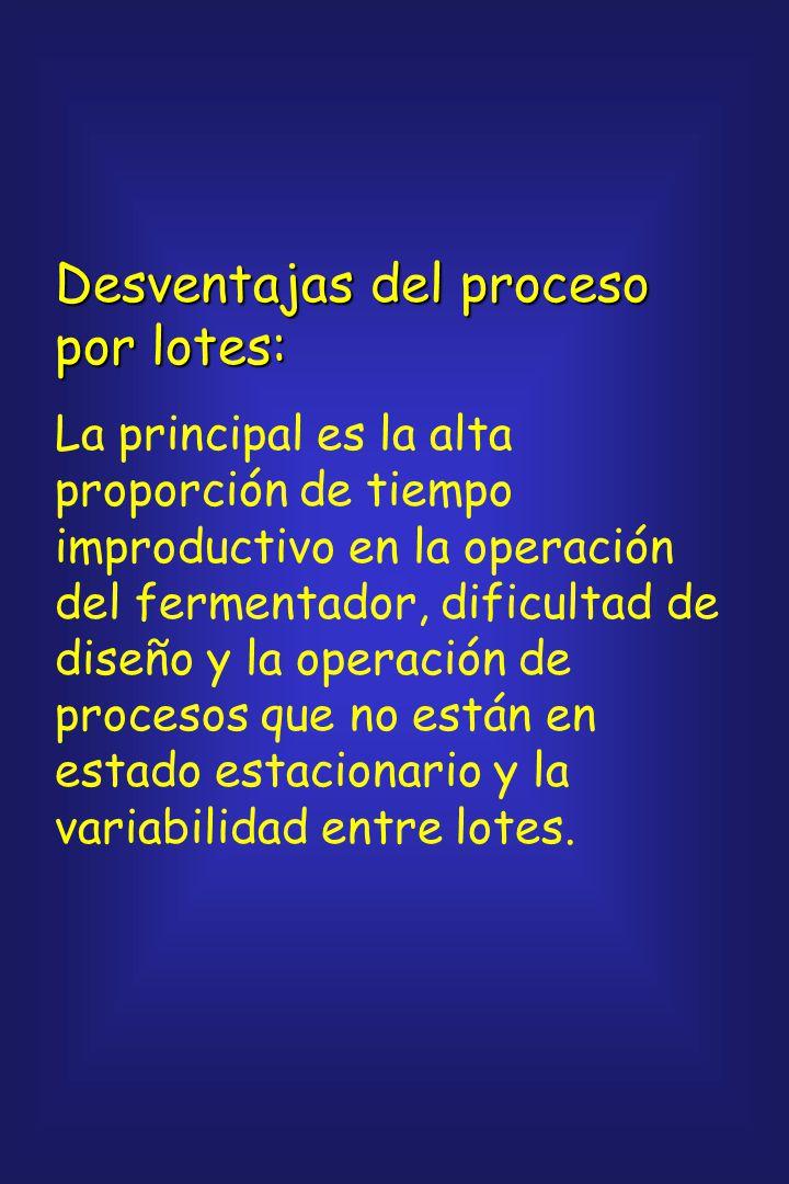 Desventajas del proceso por lotes:
