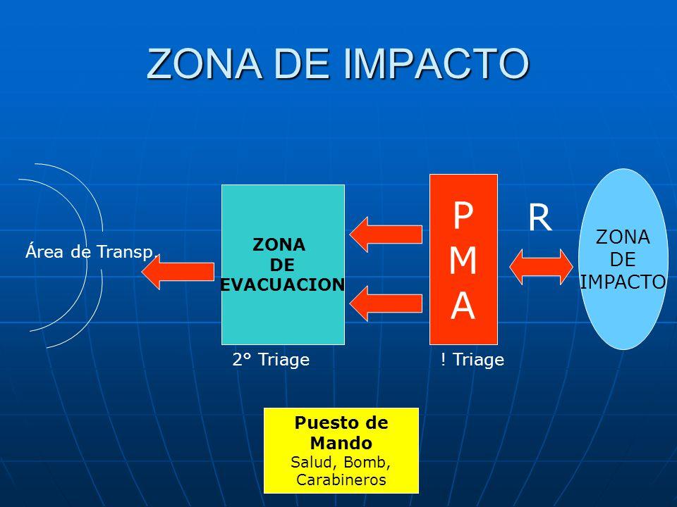 ZONA DE IMPACTO P R M A ZONA DE IMPACTO ZONA DE EVACUACION