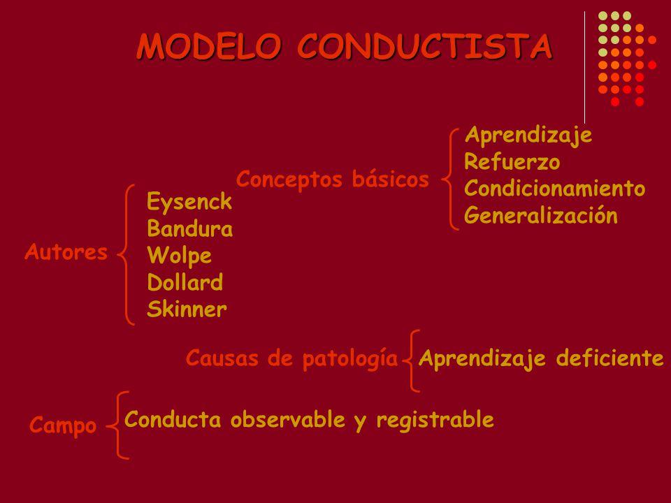 MODELO CONDUCTISTA Aprendizaje Refuerzo Condicionamiento Generalización. Conceptos básicos. Eysenck Bandura Wolpe Dollard Skinner.