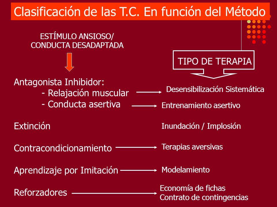 Clasificación de las T.C. En función del Método