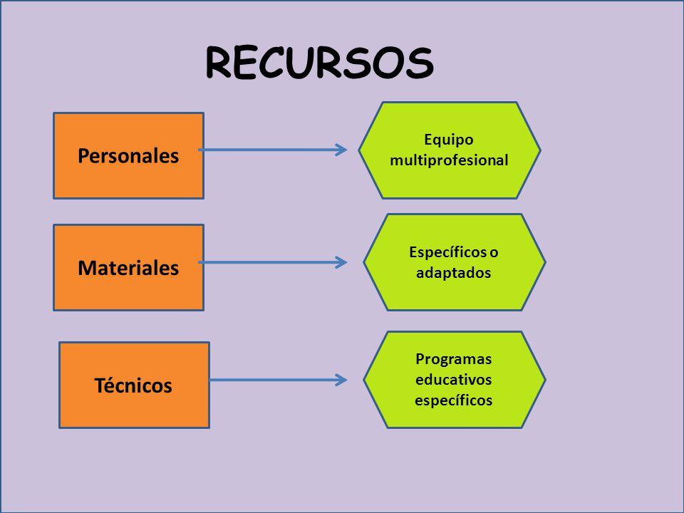 RECURSOS Personales Materiales Técnicos Equipo multiprofesional