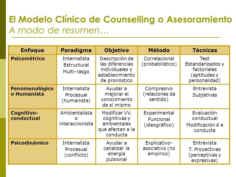 El Modelo Clínico de Counselling o Asesoramiento A modo de resumen…