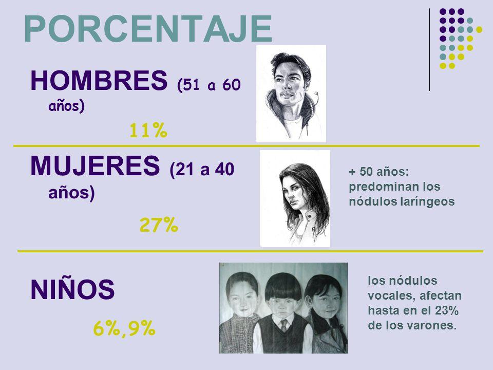 PORCENTAJE HOMBRES (51 a 60 años) MUJERES (21 a 40 años) NIÑOS 6%,9%