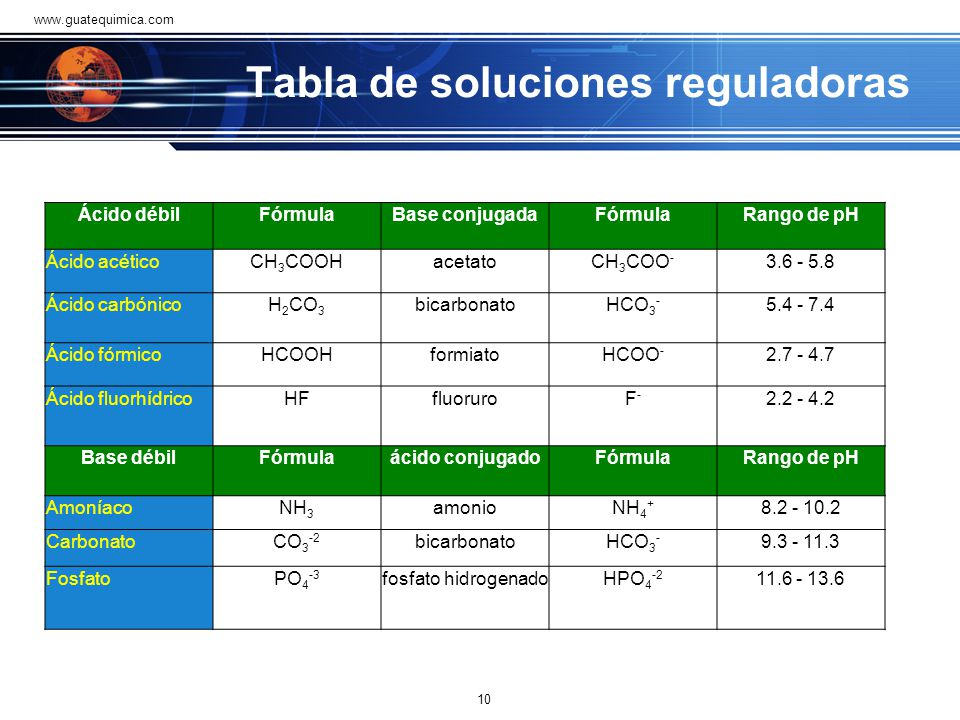 Tabla de soluciones reguladoras