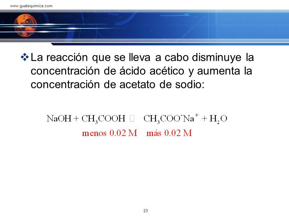 www.guatequimica.com La reacción que se lleva a cabo disminuye la concentración de ácido acético y aumenta la concentración de acetato de sodio: