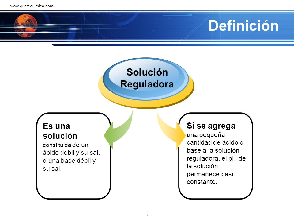 Definición Solución Reguladora
