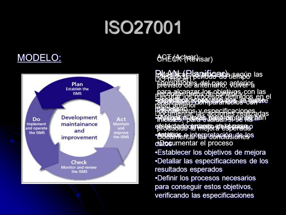 ISO27001 MODELO: PLAN (Planificar) ACT (Actuar) CHECK (Revisar)