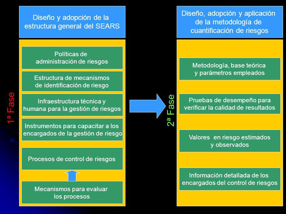 1ª Fase 2ª Fase Diseño, adopción y aplicación Diseño y adopción de la