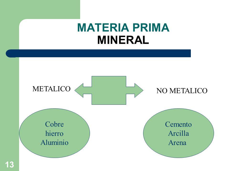 MATERIA PRIMA MINERAL METALICO NO METALICO Cobre hierro Aluminio