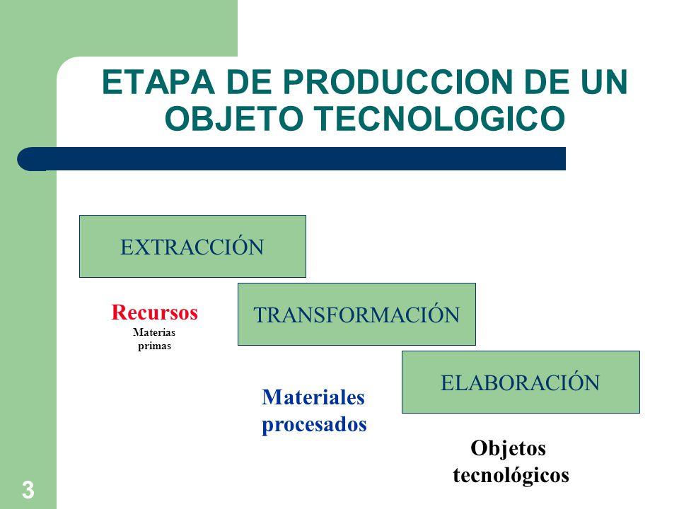 ETAPA DE PRODUCCION DE UN OBJETO TECNOLOGICO