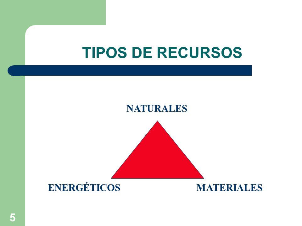 TIPOS DE RECURSOS NATURALES ENERGÉTICOS MATERIALES