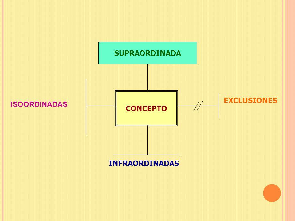 SUPRAORDINADA CONCEPTO EXCLUSIONES ISOORDINADAS INFRAORDINADAS