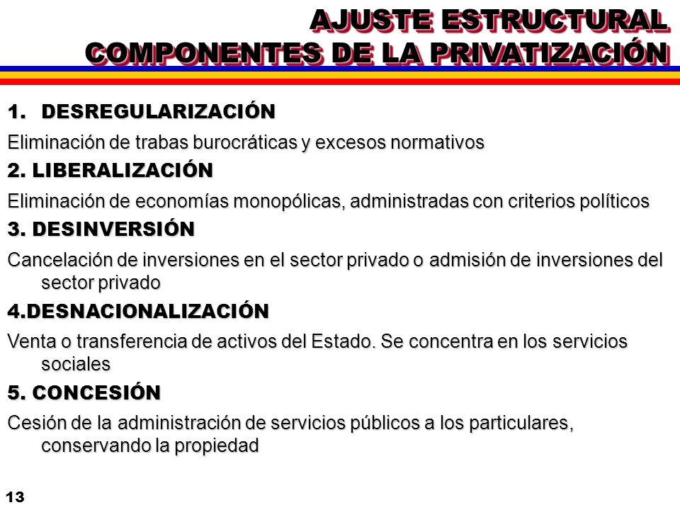 AJUSTE ESTRUCTURAL COMPONENTES DE LA PRIVATIZACIÓN