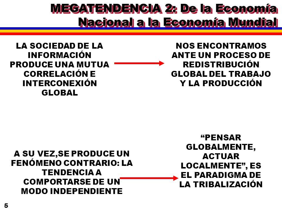 MEGATENDENCIA 2: De la Economía Nacional a la Economía Mundial