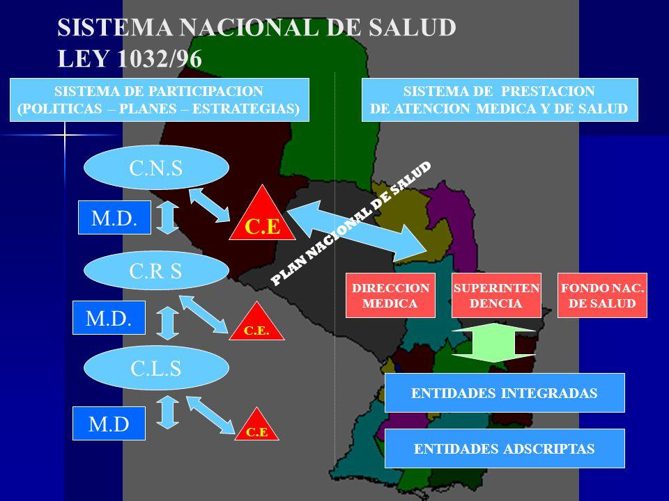 SISTEMA NACIONAL DE SALUD LEY 1032/96
