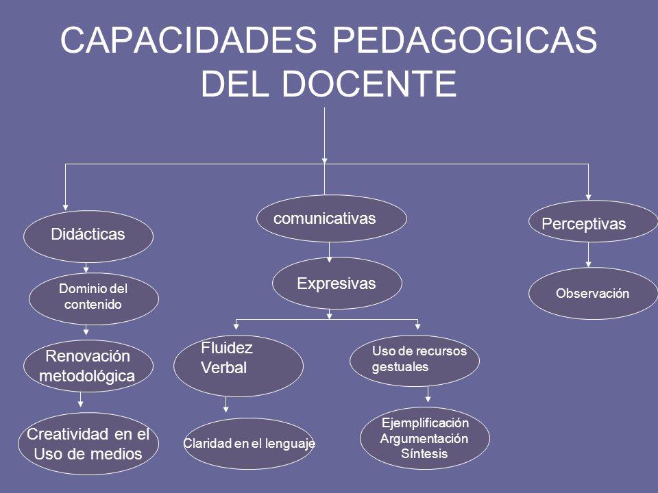 CAPACIDADES PEDAGOGICAS DEL DOCENTE