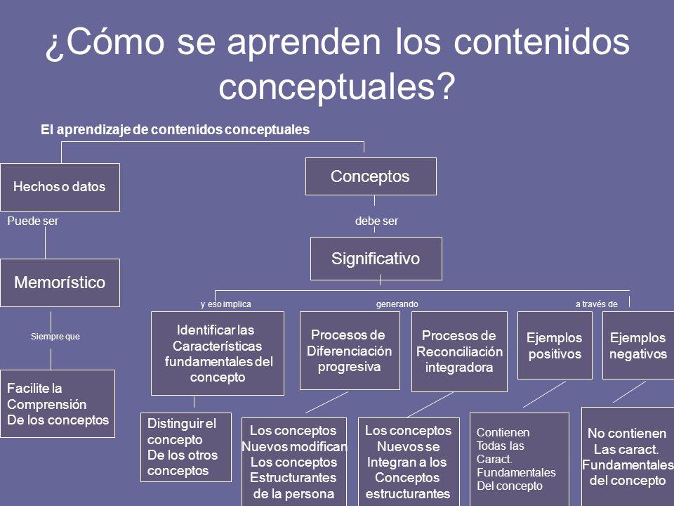 ¿Cómo se aprenden los contenidos conceptuales