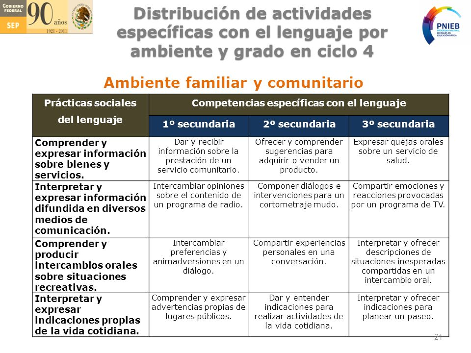 Competencias específicas con el lenguaje
