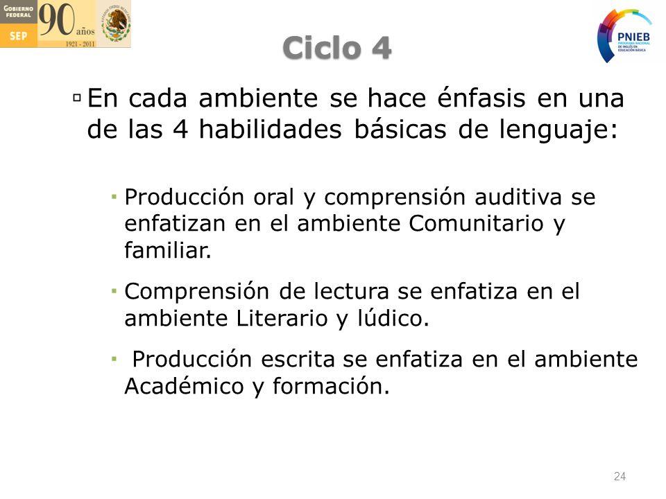 Ciclo 4 En cada ambiente se hace énfasis en una de las 4 habilidades básicas de lenguaje: