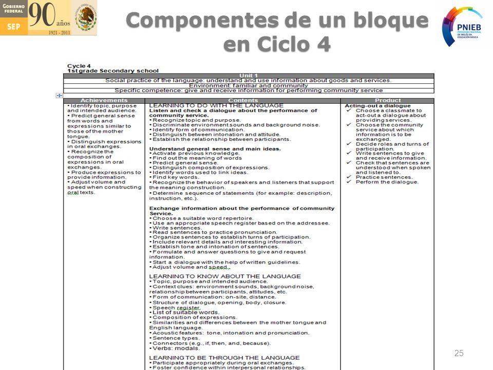 Componentes de un bloque en Ciclo 4