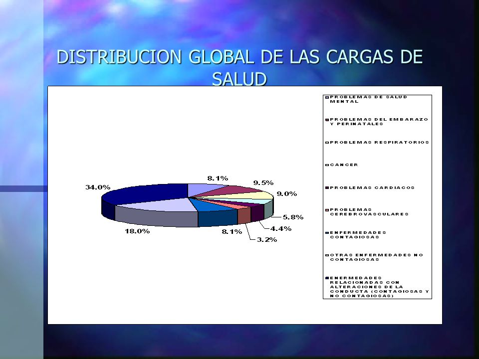 DISTRIBUCION GLOBAL DE LAS CARGAS DE SALUD