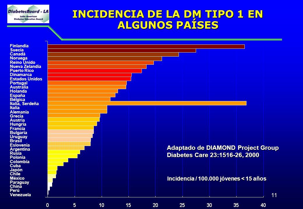 INCIDENCIA DE LA DM TIPO 1 EN ALGUNOS PAÍSES