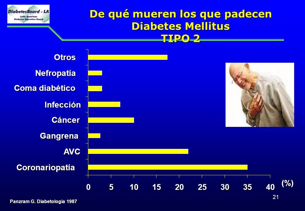 De qué mueren los que padecen Diabetes Mellitus TIPO 2