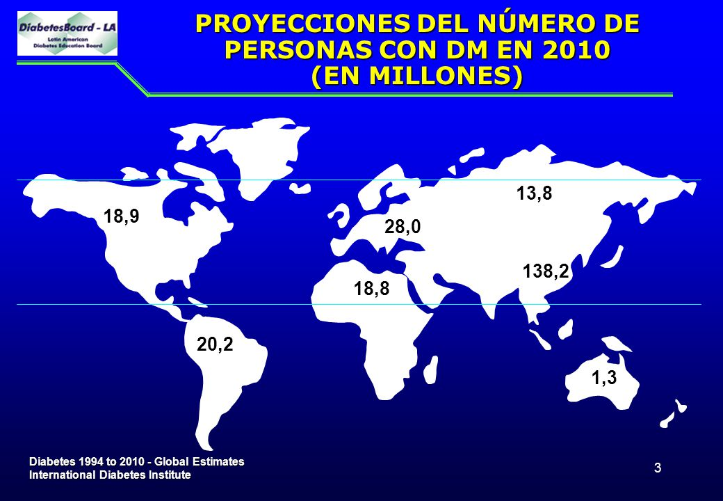 PROYECCIONES DEL NÚMERO DE PERSONAS CON DM EN 2010