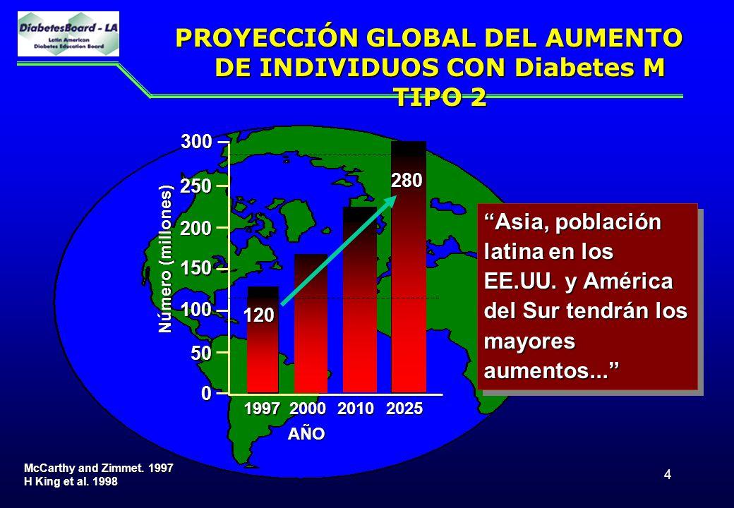 PROYECCIÓN GLOBAL DEL AUMENTO DE INDIVIDUOS CON Diabetes M TIPO 2