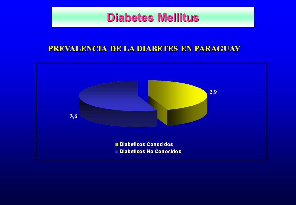 PREVALENCIA DE LA DIABETES EN PARAGUAY