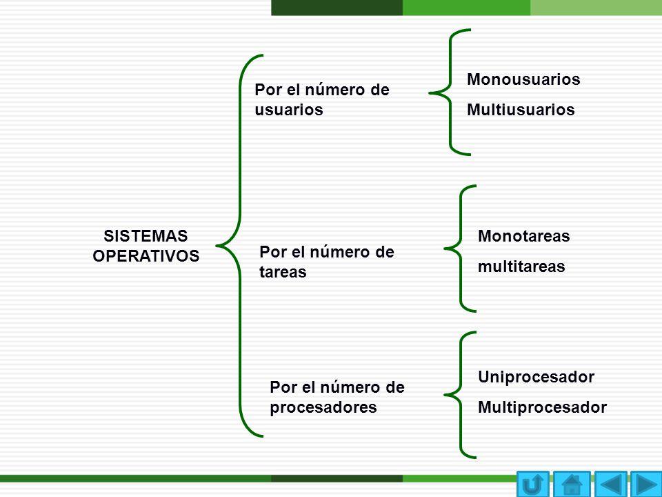 Monousuarios Multiusuarios. Por el número de usuarios. SISTEMAS OPERATIVOS. Monotareas. multitareas.