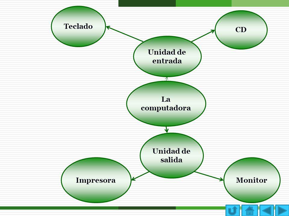 Teclado CD Unidad de entrada La computadora Unidad de salida Impresora Monitor