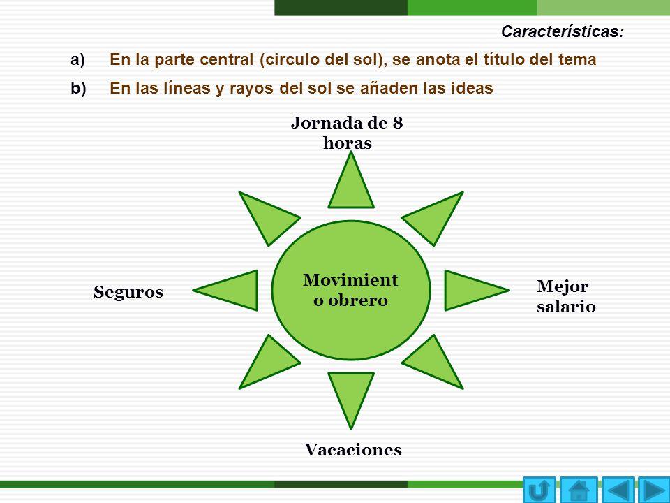 Características: En la parte central (circulo del sol), se anota el título del tema. En las líneas y rayos del sol se añaden las ideas.