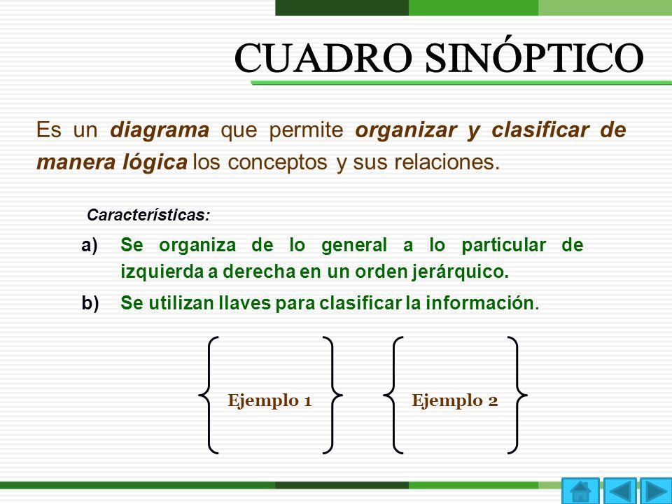 CUADRO SINÓPTICO Es un diagrama que permite organizar y clasificar de manera lógica los conceptos y sus relaciones.